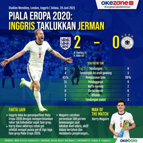 Infografis Inggris vs Jerman