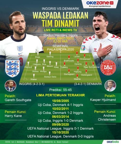 infografis Inggris vs Denmark