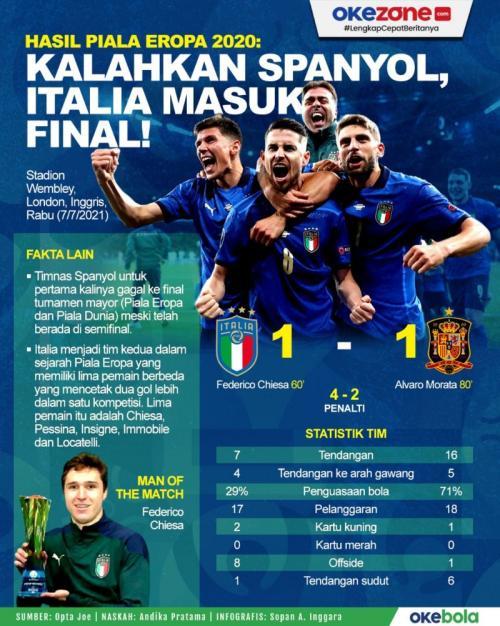 Infografis Timnas Italia