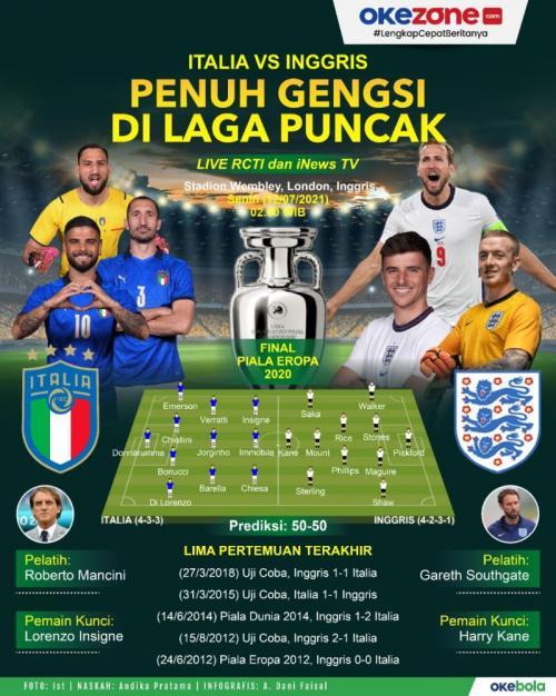Infografis Timnas Italia vs Inggris