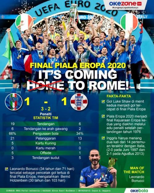 Infografis Timnas Itala juara Piala Eropa 2020