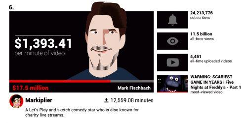 Penghasilan Youtuber Markiplier mencapai Rp405,5 miliar
