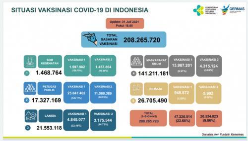 Capaian Vaksinasi Covid-19