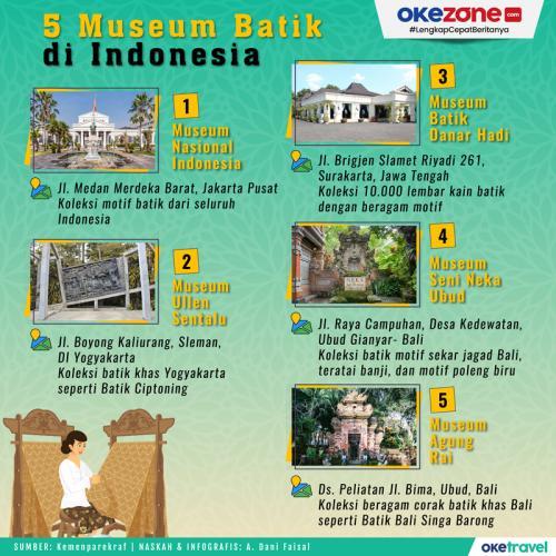 Infografis Museum Batik