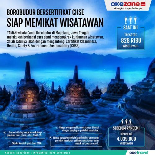 Candi Borobudur Tersertifikasi CHSE