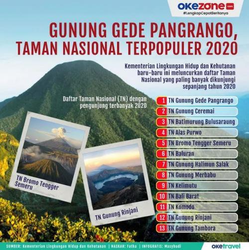 Taman Nasional Gunung Pangrango