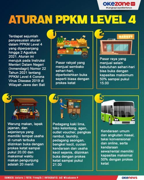 Infografis PPKM
