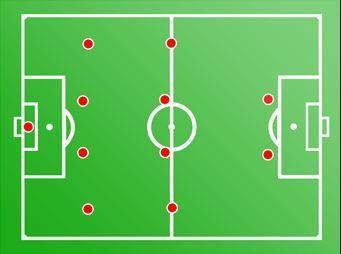 15 formasi dalam sepak bola salah satunya 4-4-2