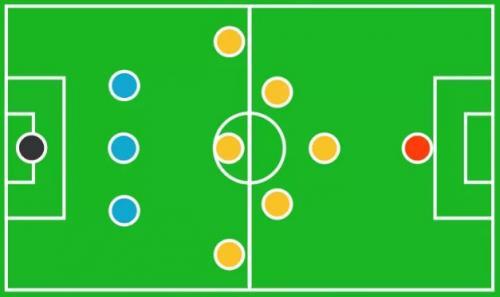 15 formasi dalam sepak bola salah satunya 3-6-1