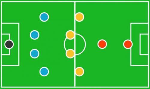 15 formasi dalam sepak bola salah satunya 4-4-1-1