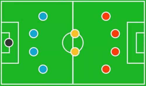 15 formasi dalam sepak bola salah satunya 4-2-4