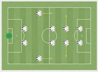 15 formasi dalam sepak bola salah satunya 4-2-2-2