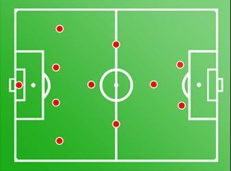 15 formasi dalam sepak bola salah satunya 4-3-1-2