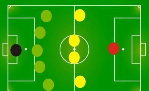 15 formasi dalam sepak bola salah satunya 5-4-1