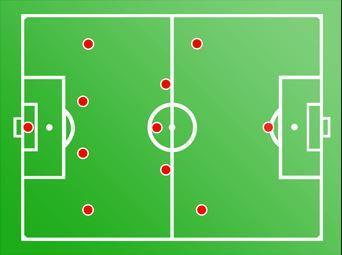 15 formasi dalam sepak bola salah satunya 4-5-1