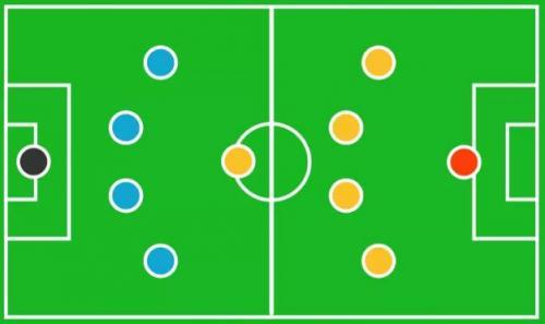 15 formasi dalam sepak bola salah satunya 4-1-4-1