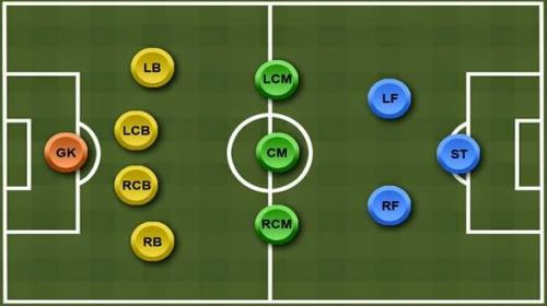 15 formasi dalam sepak bola salah satunya 4-3-2-1