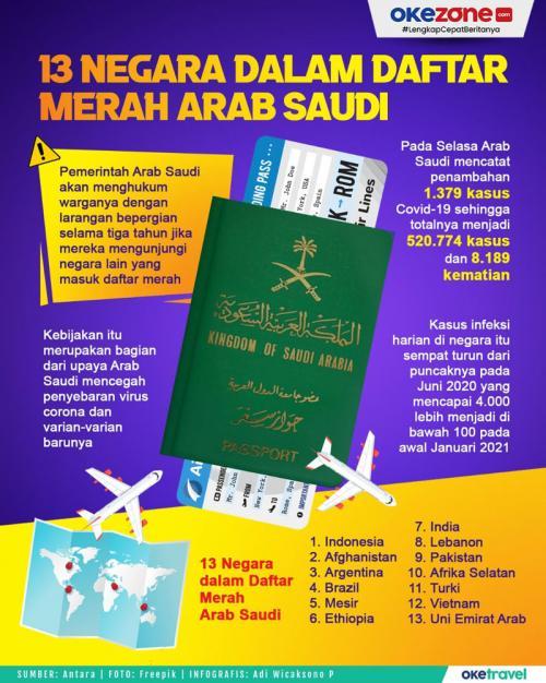 Infografis Arab Saudi