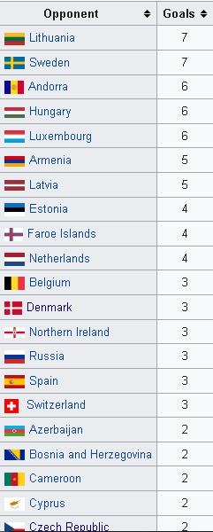 Daftar negara yang dibobol Cristiano Ronaldo