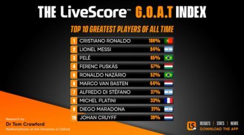 Cristiano Ronaldo Pesepakbola Terhebat Sepanjang Masa