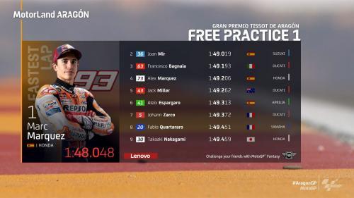 Hasil sesi latihan bebas 1 MotoGP Aragon 2021