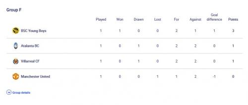 Klasemen Liga Champions Grup F