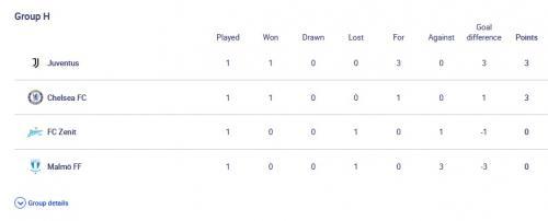 Klasemen Liga Champions Grup H