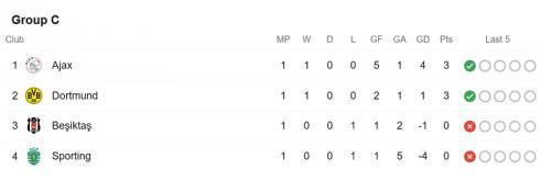 Klasemen Grup C Liga Champions