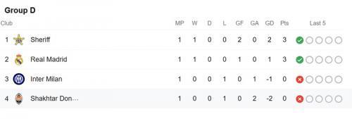 Klasemen Grup D Liga Champions