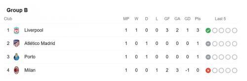 Klasemen Grup B Liga Champions
