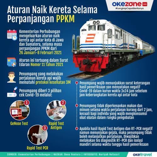 Infografis Aturan Naik KA Selama PPKM
