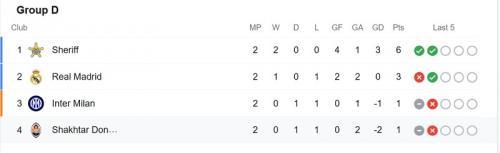 Klasemen Grup D Liga Champions usai match kedua