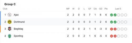 Klasemen Grup C Liga Champions usai match kedua