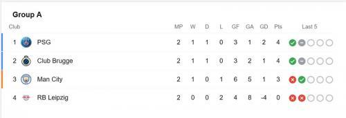 Klasemen Grup A Liga Champions usai match kedua