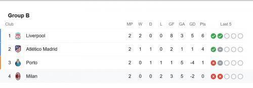 Klasemen Grup B Liga Champions usai match kedua