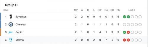 Klasemen Grup H Liga Champions usai match kedua