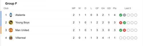 Klasemen Grup F Liga Champions usai match kedua