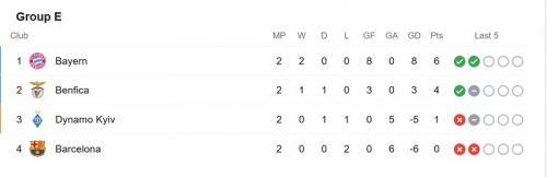 Klasemen Grup E Liga Champions usai match kedua